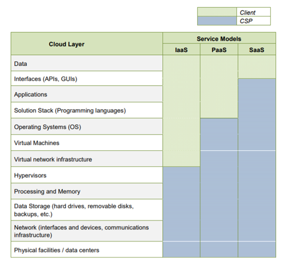 Figure 2: Control assignment between a CSP and its clients across service models (Source: PCI SSC)