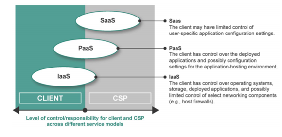 Figure 1: Level of control/responsibility for client and CSP across different service models (Source: PCI SSC)