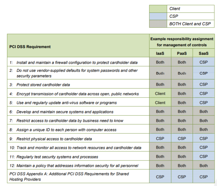 Figure 3: Sharing of responsibilities between a CSP and its clients (Source: PCI SSC)