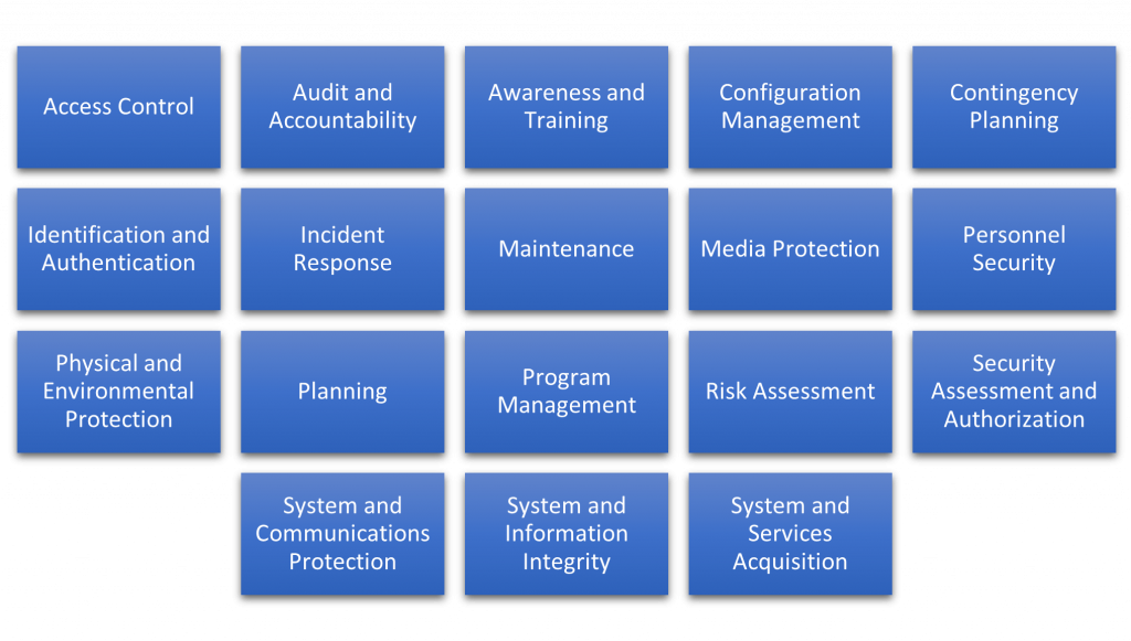 Figure 1: Families of security control in NIST SP 800-53